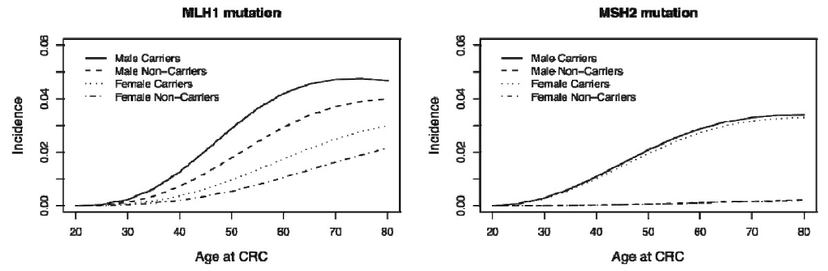 http://static-content.springer.com/image/art%3A10.1186%2F1897-4287-7-14/MediaObjects/13053_2009_Article_142_Fig2_HTML.jpg