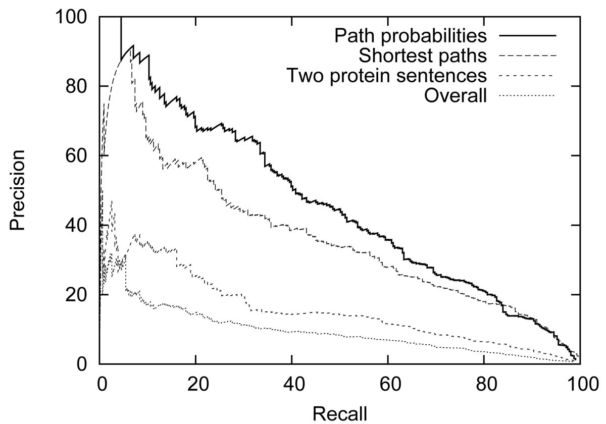 http://static-content.springer.com/image/art%3A10.1186%2F2041-1480-2-S5-S5/MediaObjects/13326_2011_Article_57_Fig5_HTML.jpg