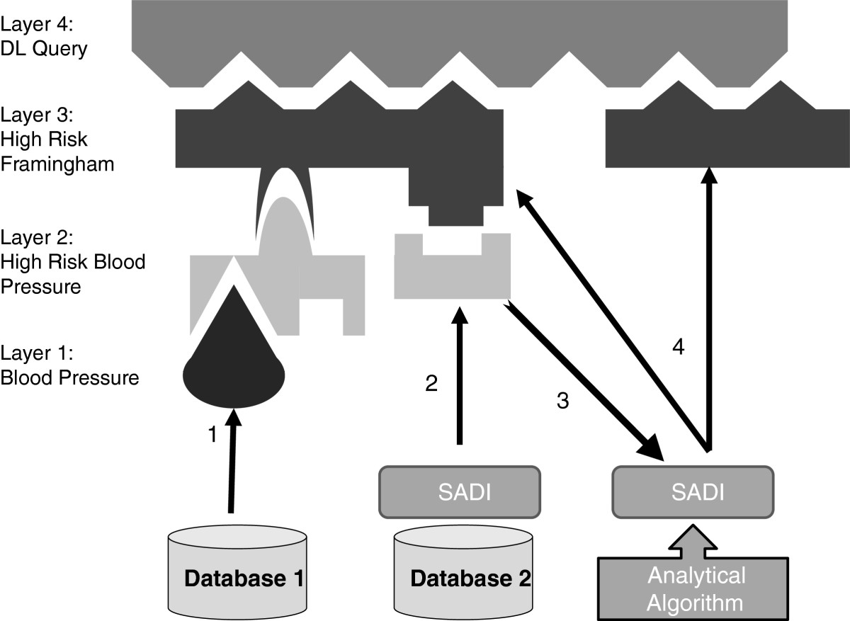 http://static-content.springer.com/image/art%3A10.1186%2F2041-1480-3-6/MediaObjects/13326_2011_Article_121_Fig1_HTML.jpg