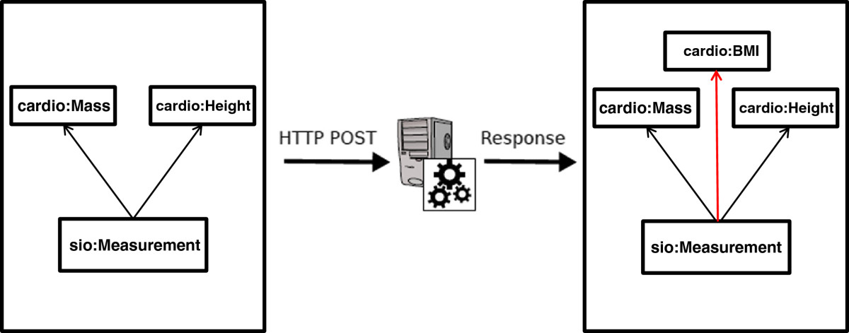 http://static-content.springer.com/image/art%3A10.1186%2F2041-1480-3-6/MediaObjects/13326_2011_Article_121_Fig3_HTML.jpg