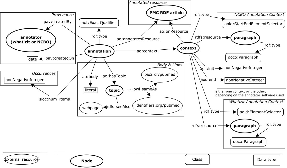 http://static-content.springer.com/image/art%3A10.1186%2F2041-1480-4-S1-S5/MediaObjects/13326_2013_Article_117_Fig3_HTML.jpg
