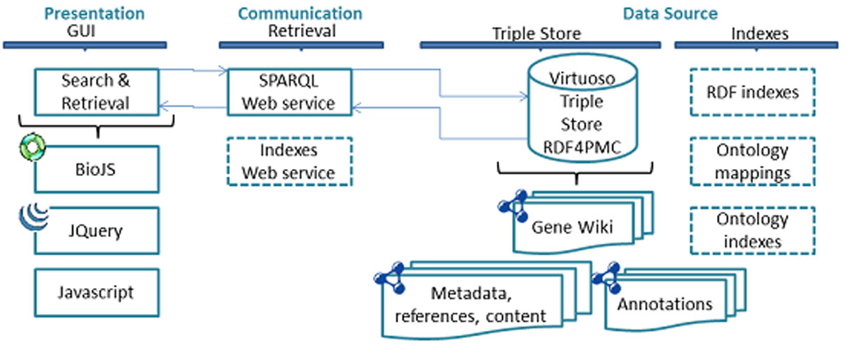 http://static-content.springer.com/image/art%3A10.1186%2F2041-1480-4-S1-S5/MediaObjects/13326_2013_Article_117_Fig7_HTML.jpg