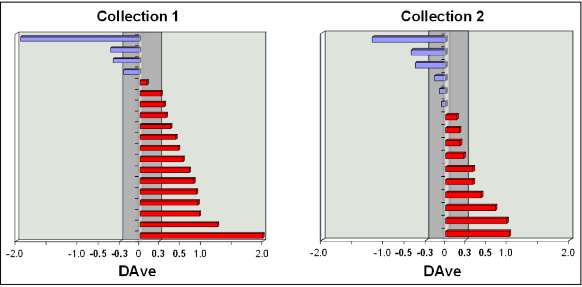 http://static-content.springer.com/image/art%3A10.1186%2F2043-9113-3-1/MediaObjects/13336_2012_Article_59_Fig3_HTML.jpg