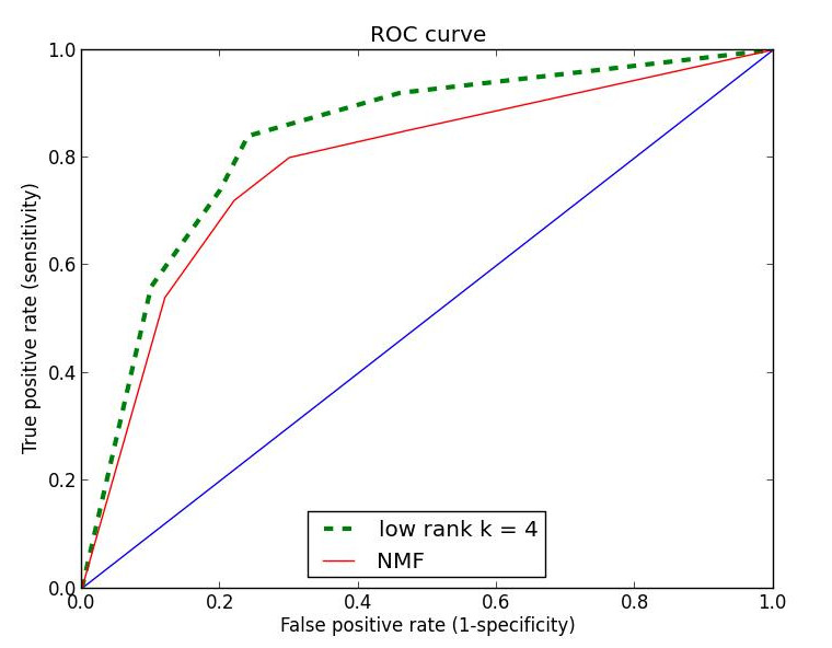 http://static-content.springer.com/image/art%3A10.1186%2F2043-9113-3-16/MediaObjects/13336_2013_Article_77_Fig4_HTML.jpg
