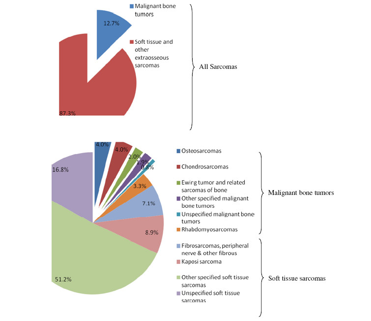 http://static-content.springer.com/image/art%3A10.1186%2F2045-3329-2-14/MediaObjects/13569_2011_Article_33_Fig1_HTML.jpg