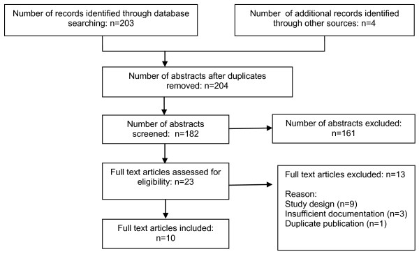 http://static-content.springer.com/image/art%3A10.1186%2F2045-709X-19-13/MediaObjects/12998_2010_12_Fig1_HTML.jpg