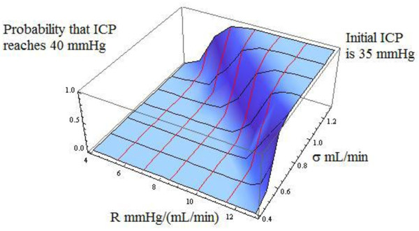 http://static-content.springer.com/image/art%3A10.1186%2F2045-8118-8-9/MediaObjects/12987_2010_Article_8_Fig6_HTML.jpg