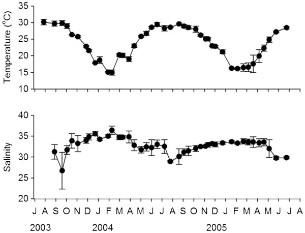 http://static-content.springer.com/image/art%3A10.1186%2F2046-9063-8-28/MediaObjects/12999_2012_27_Fig2_HTML.jpg