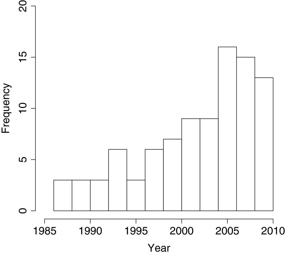 http://static-content.springer.com/image/art%3A10.1186%2F2047-2382-2-13/MediaObjects/13750_2012_Article_27_Fig1_HTML.jpg