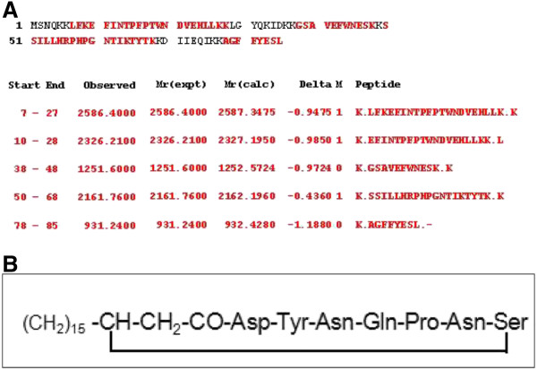 http://static-content.springer.com/image/art%3A10.1186%2F2191-0855-3-2/MediaObjects/13568_2012_109_Fig5_HTML.jpg