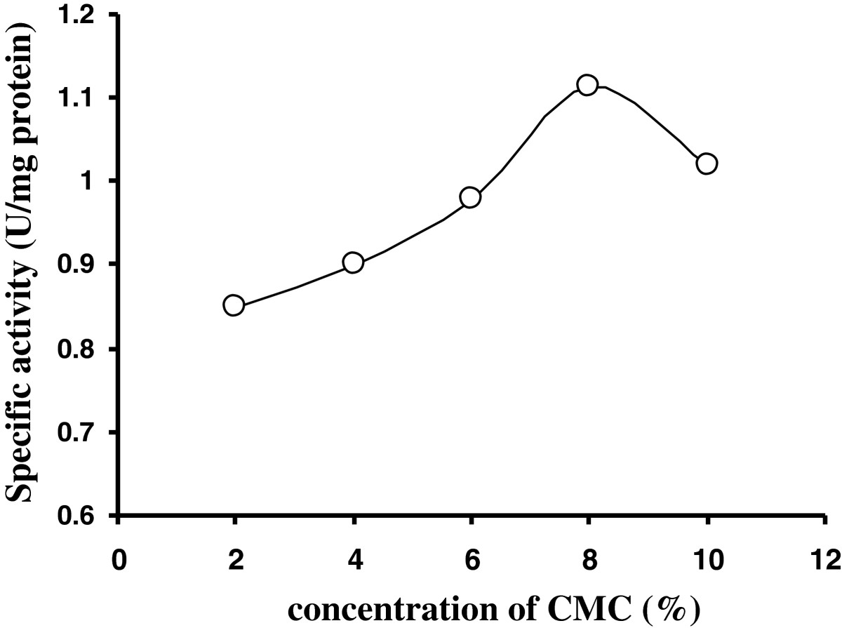 http://static-content.springer.com/image/art%3A10.1186%2F2193-1801-2-10/MediaObjects/40064_2012_Article_131_Fig2_HTML.jpg