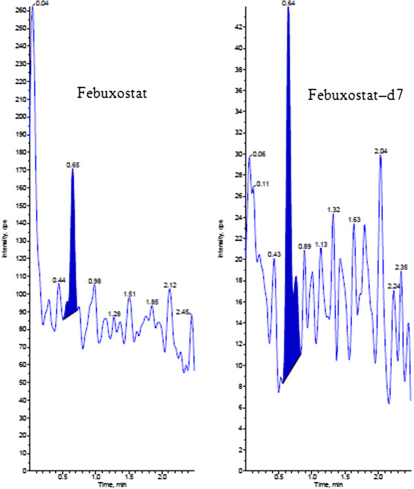 http://static-content.springer.com/image/art%3A10.1186%2F2193-1801-2-194/MediaObjects/40064_2013_Article_277_Fig3_HTML.jpg