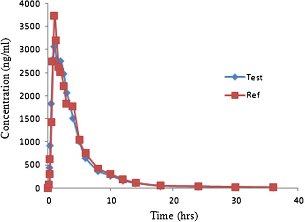 http://static-content.springer.com/image/art%3A10.1186%2F2193-1801-2-194/MediaObjects/40064_2013_Article_277_Fig5_HTML.jpg