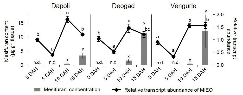 http://static-content.springer.com/image/art%3A10.1186%2F2193-1801-2-494/MediaObjects/40064_2013_Article_576_Fig4_HTML.jpg