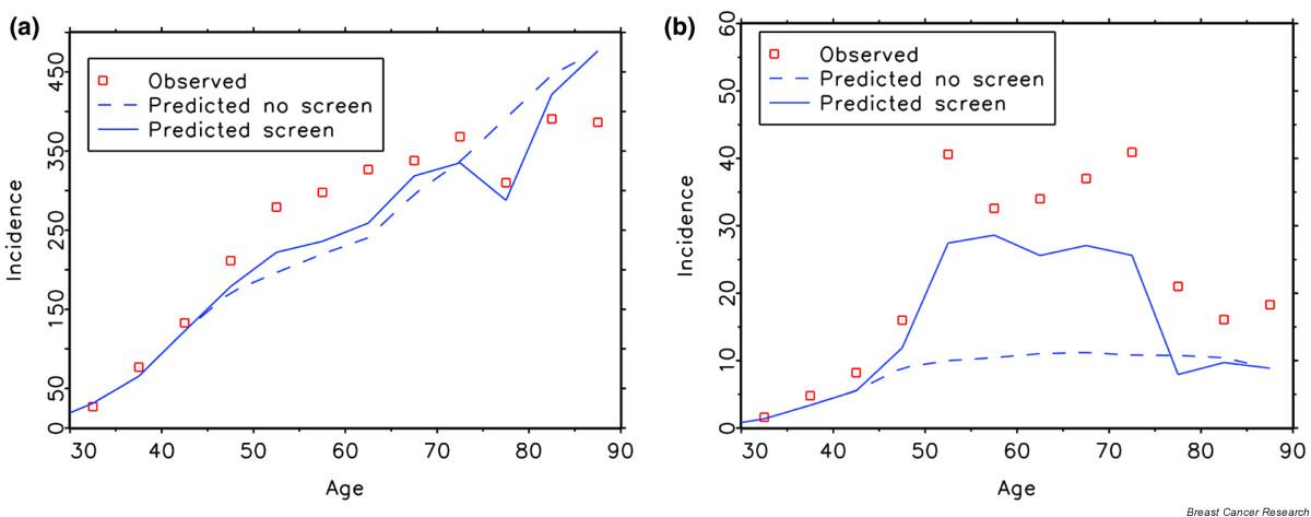 http://static-content.springer.com/image/art%3A10.1186%2Fbcr1369/MediaObjects/13058_2005_Article_1348_Fig3_HTML.jpg