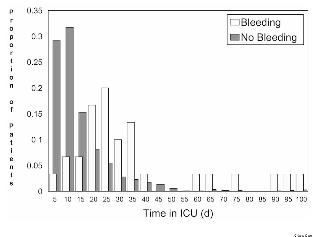 http://static-content.springer.com/image/art%3A10.1186%2Fcc1071/MediaObjects/13054_2001_Article_1112_Fig2_HTML.jpg