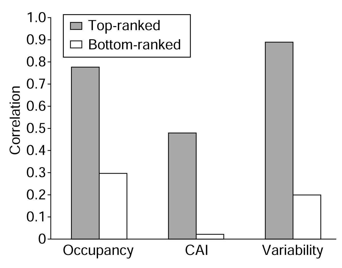 http://static-content.springer.com/image/art%3A10.1186%2Fgb-2003-4-9-117/MediaObjects/13059_2003_Article_609_Fig2_HTML.jpg