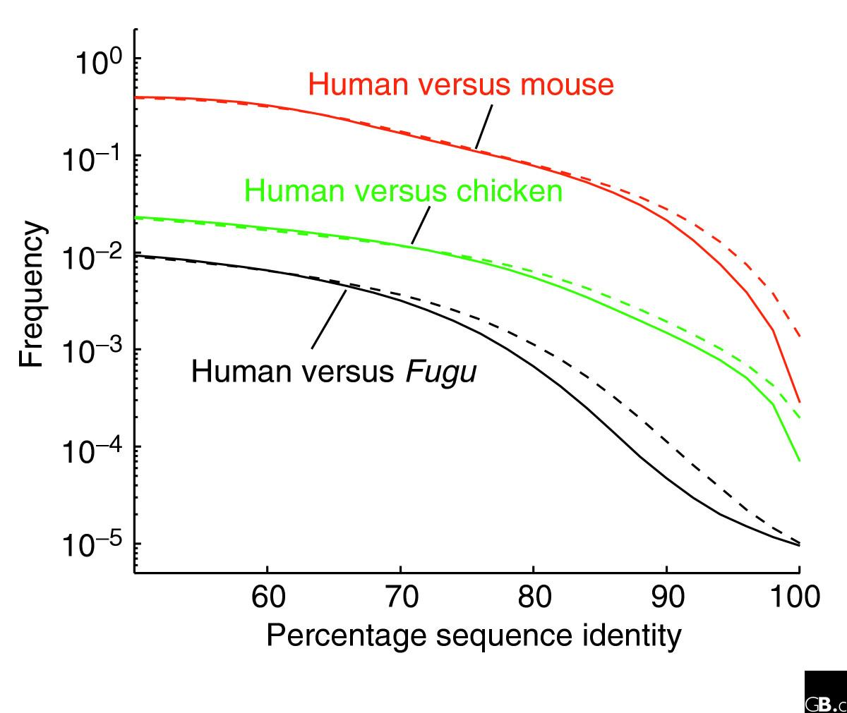 http://static-content.springer.com/image/art%3A10.1186%2Fgb-2005-6-7-115/MediaObjects/13059_2005_Article_935_Fig1_HTML.jpg