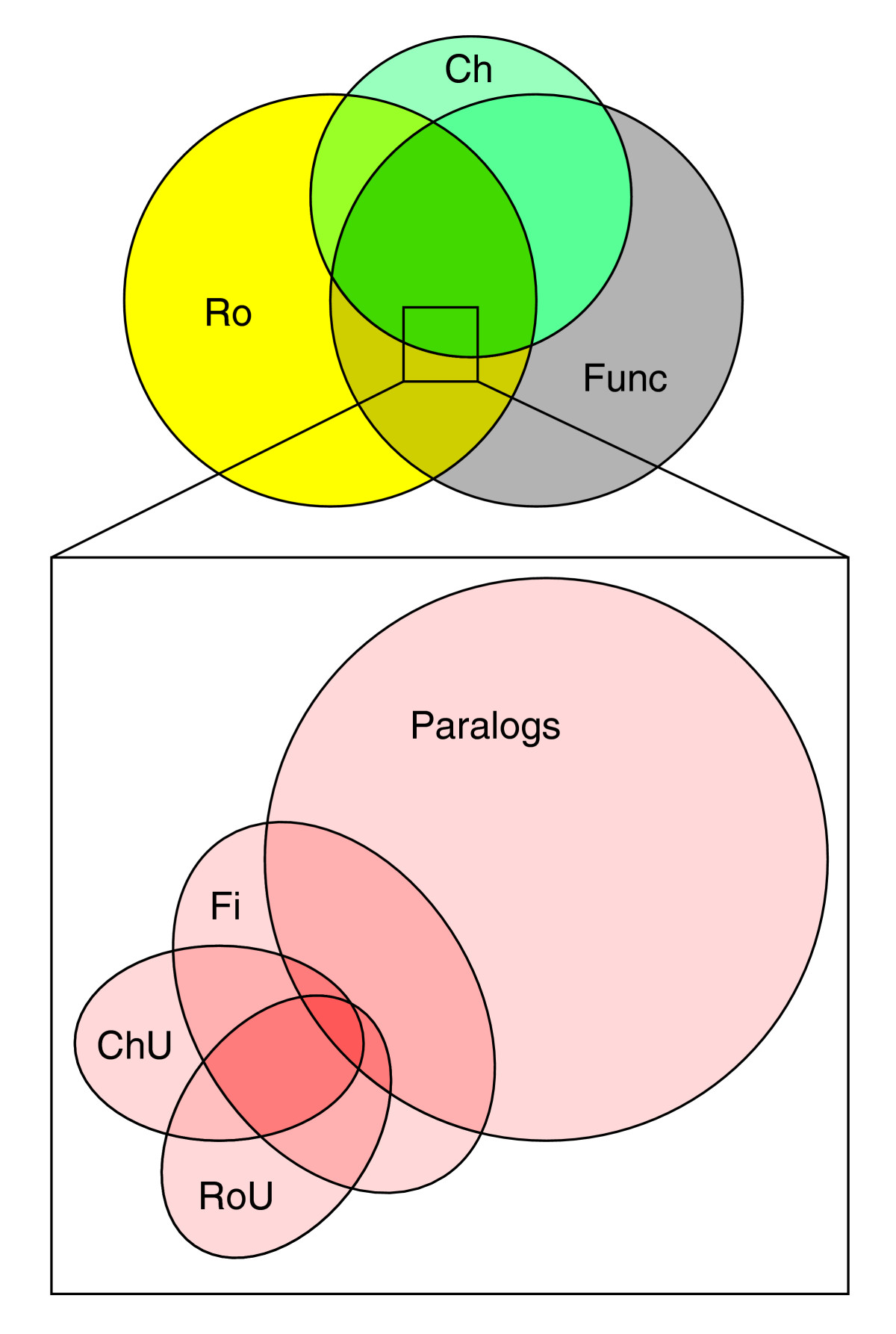 http://static-content.springer.com/image/art%3A10.1186%2Fgb-2005-6-7-115/MediaObjects/13059_2005_Article_935_Fig3_HTML.jpg