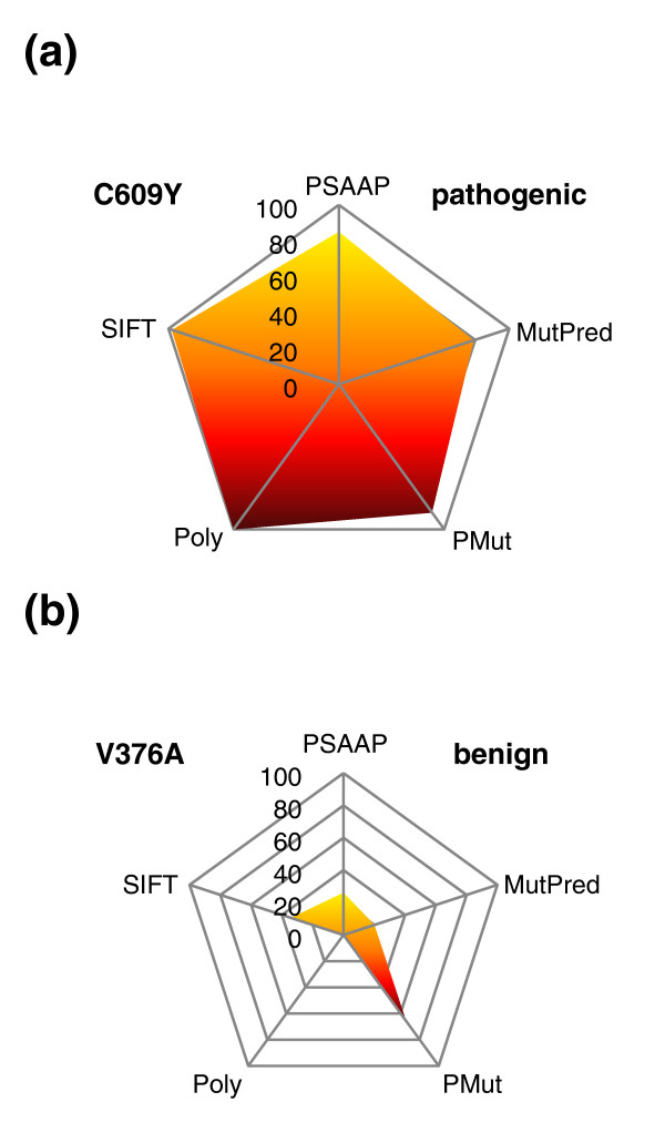 http://static-content.springer.com/image/art%3A10.1186%2Fgm347/MediaObjects/13073_2011_343_Fig3_HTML.jpg