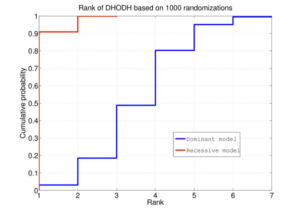 http://static-content.springer.com/image/art%3A10.1186%2Fgm374/MediaObjects/13073_2012_381_Fig3_HTML.jpg