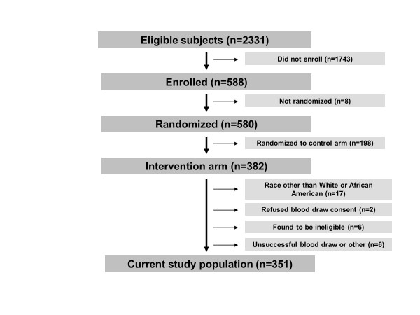 http://static-content.springer.com/image/art%3A10.1186%2Fgm393/MediaObjects/13073_2012_389_Fig1_HTML.jpg