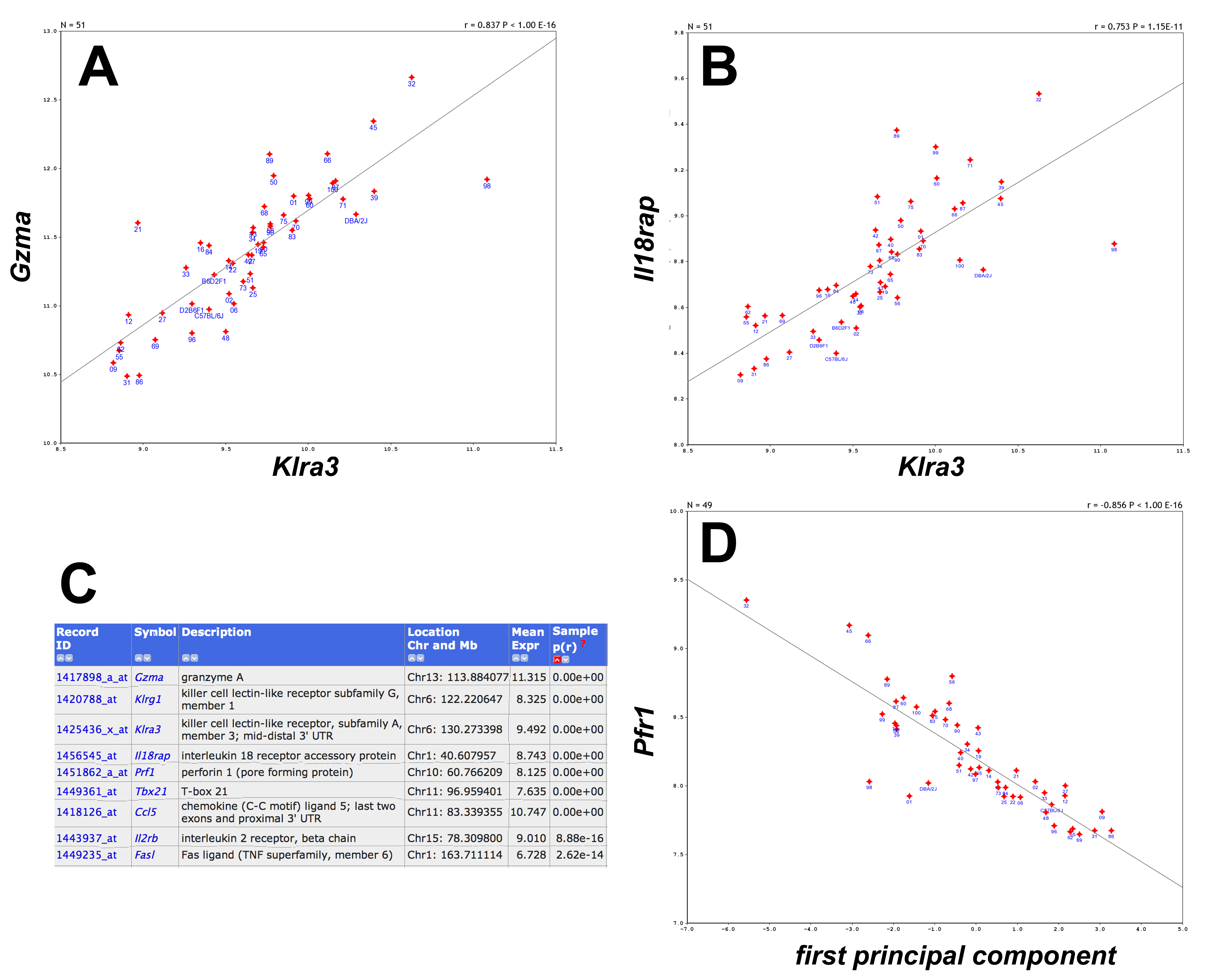 Genome-wide analysis of the mouse lung transcriptome reveals novel ...