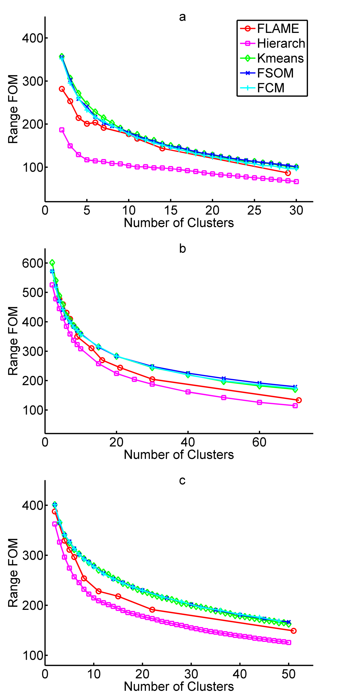 fuzzy clustering thesis Fuzzy clusters are defined by a probability or grade of membership of each ob-ject in each cluster introduction to clustering procedures well-separated clusters.