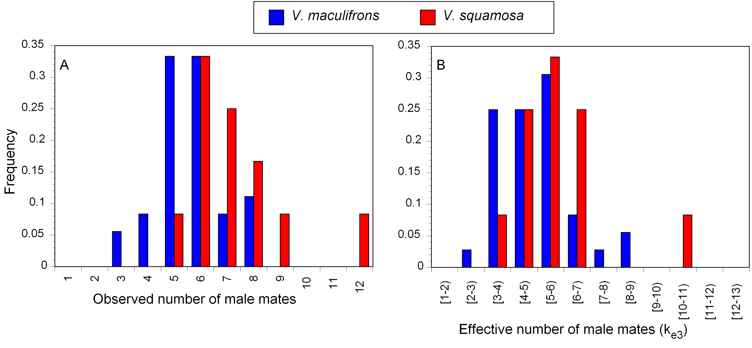 Genetic structure and breeding system in a social wasp and its ...