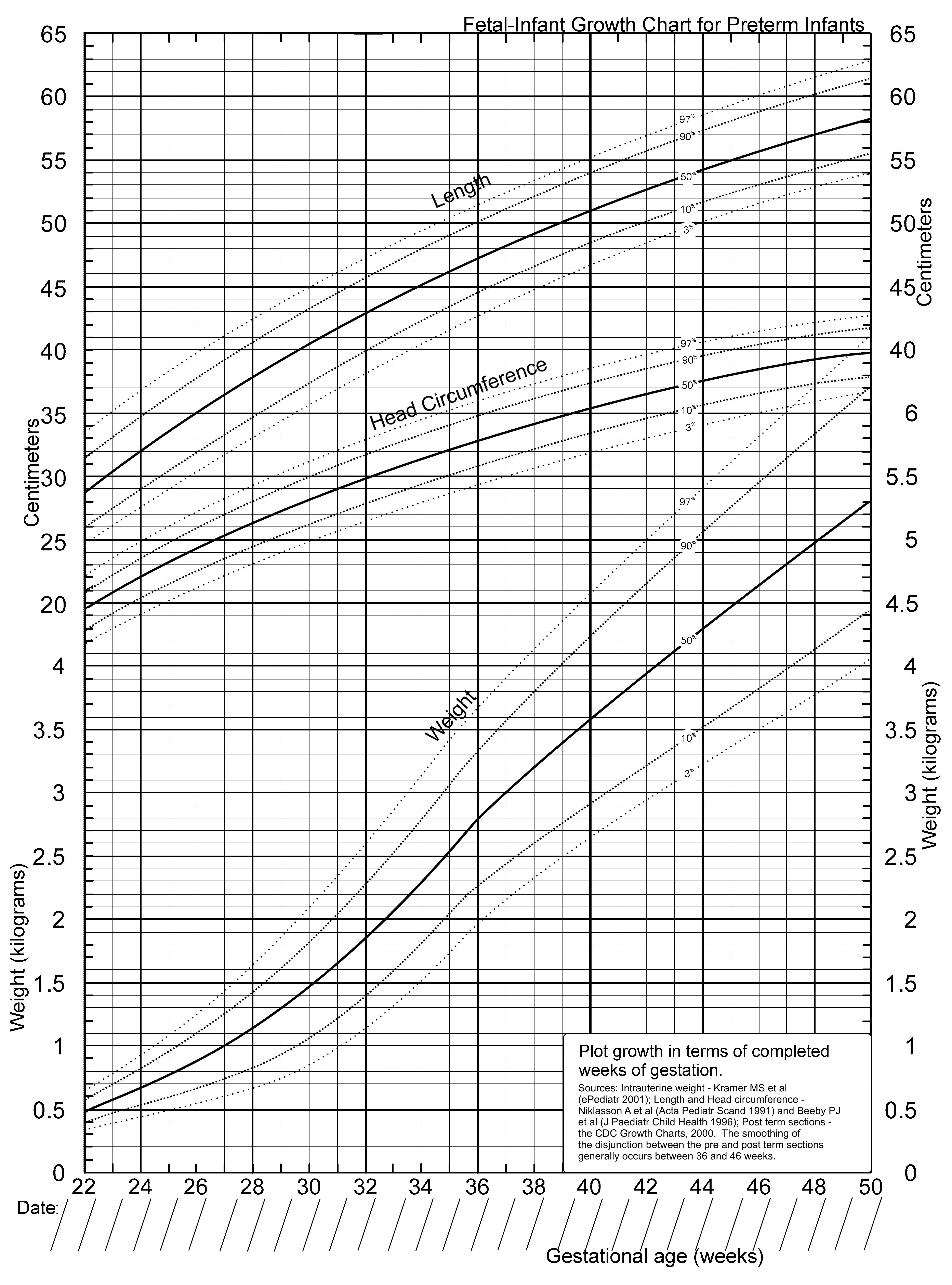 A new growth chart for preterm babies babson and bendas chart 12887200327moesm2esmg nvjuhfo Gallery