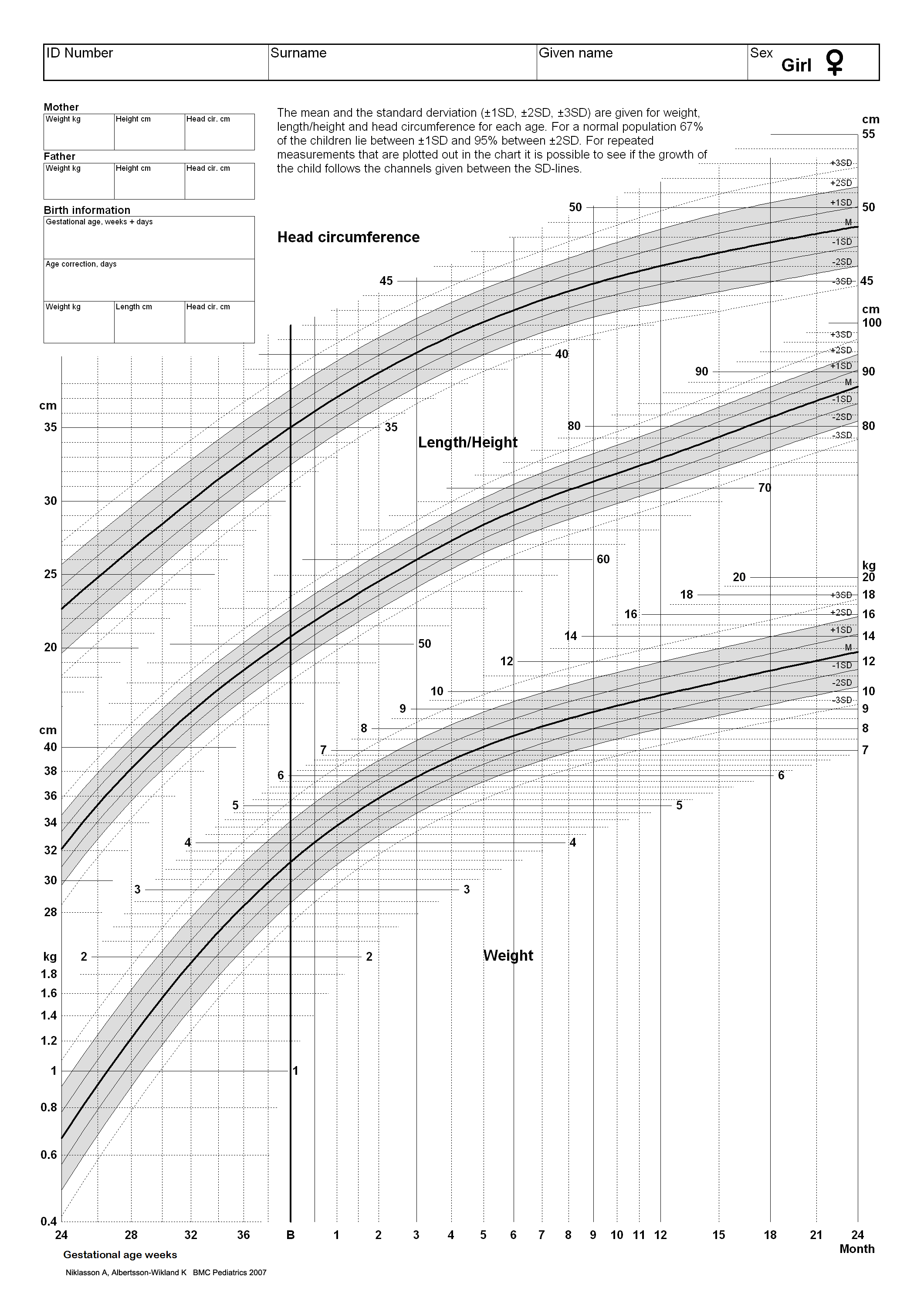 Premature growth chart pasoevolist premature growth chart geenschuldenfo Images
