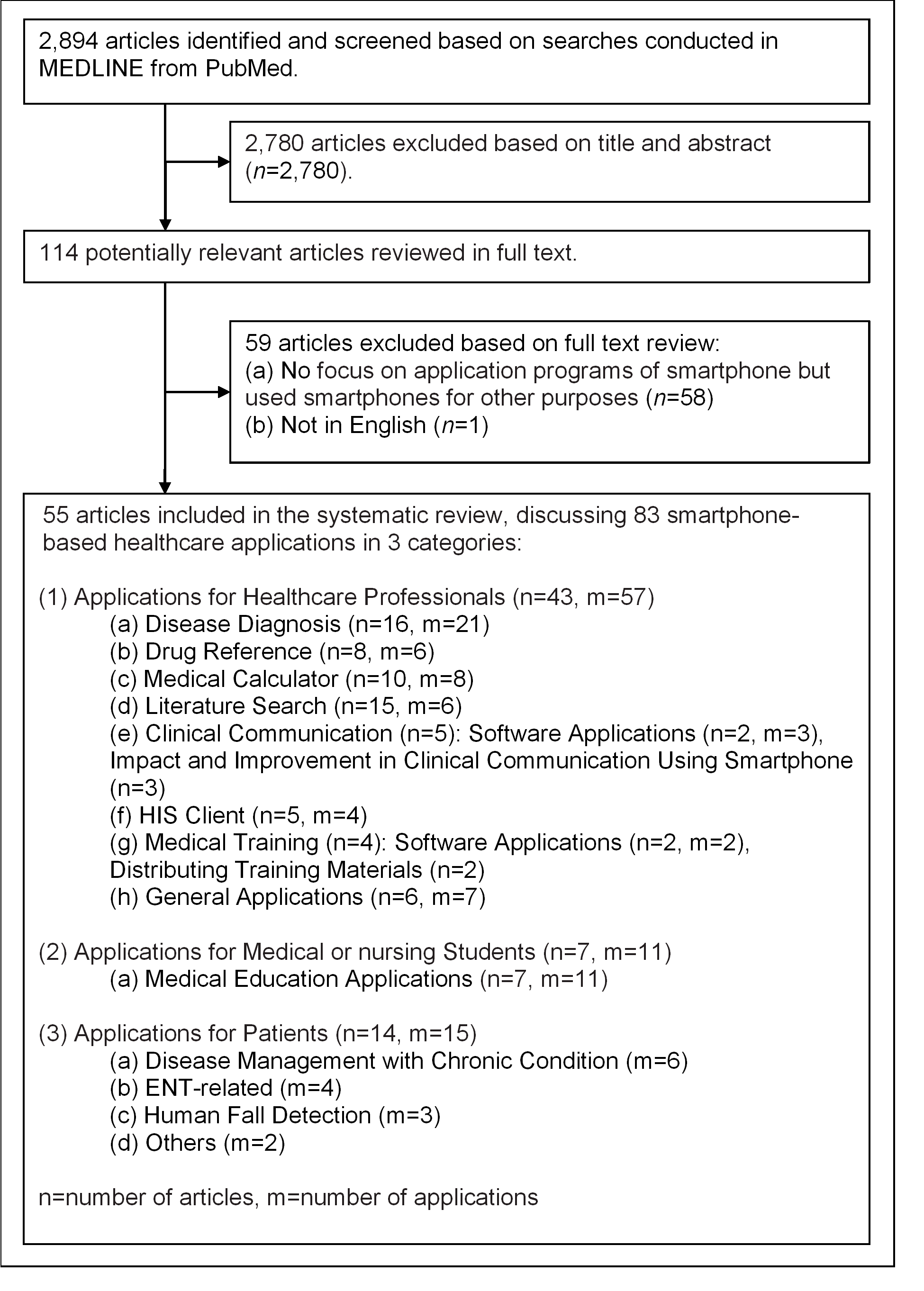 A Systematic Review Of Healthcare Applications For Smartphones