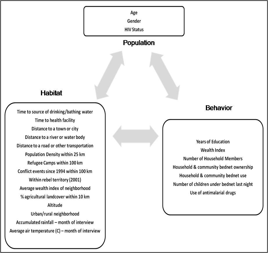 population behavioural and environmental drivers of malaria 12936 2011 1767 moesm2 esm jpeg authors original file for figure 2