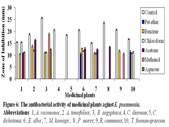 research paper antimicrobial activity Pandey govind et al irjp 2012, 3 (4) page 28 international research journal of pharmacy wwwirjponlinecom issn 2230 – 8407 review article antimicrobial activity of some medicinal plants against.
