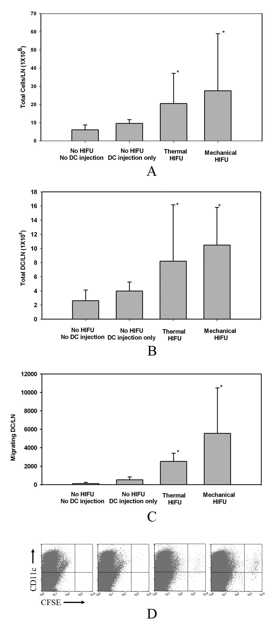 investigation of hifu induced anti tumor immunity in a murine 12967 2007 194 moesm5 esm jpeg