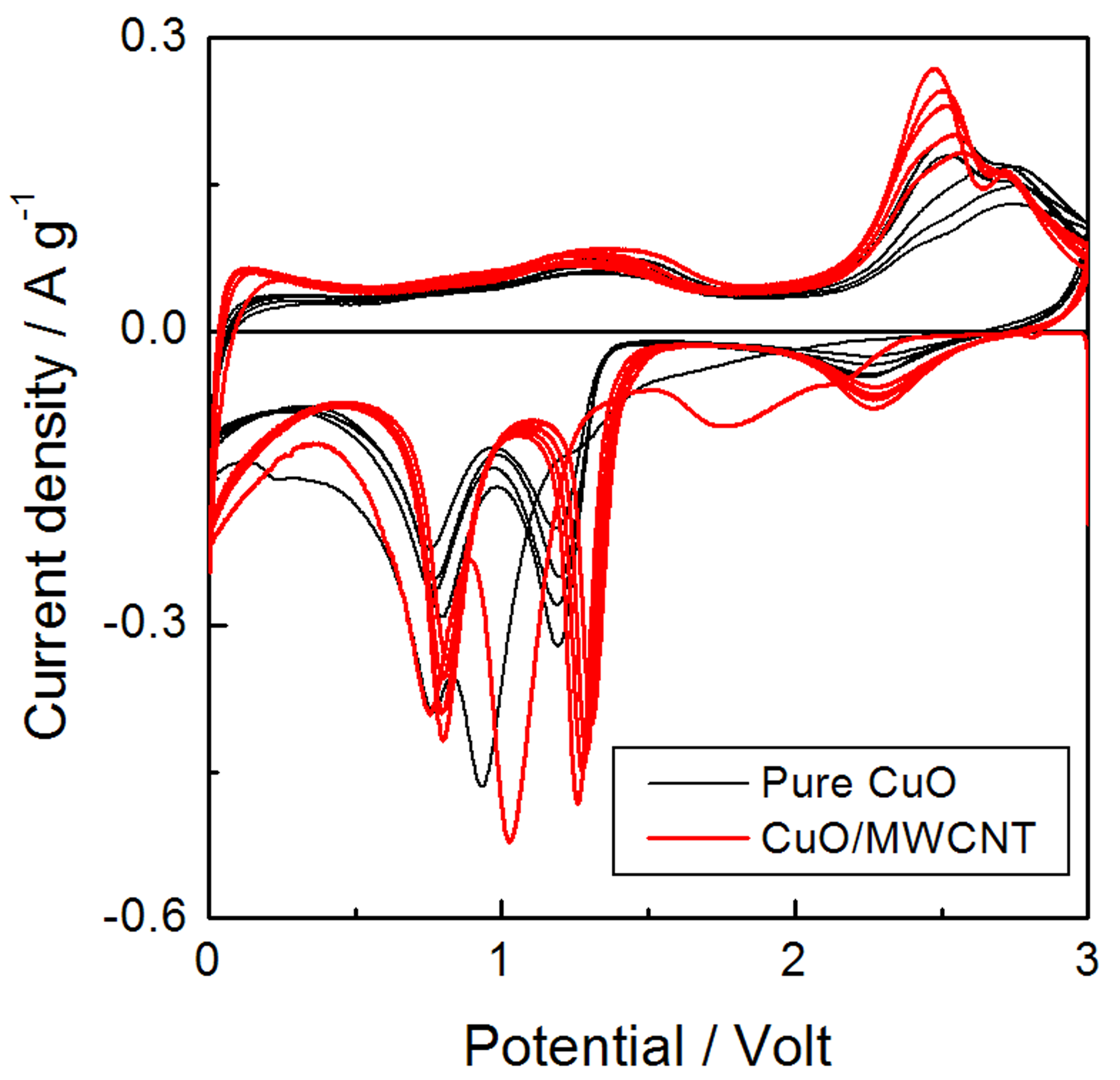 Low temperature synthesis of cuo interlaced nanodiscs for lithium 116712011511moesm5esmeg pooptronica