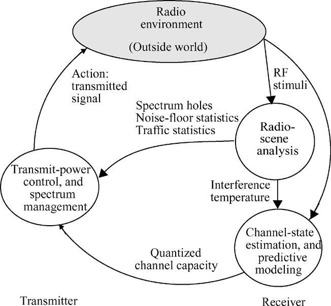 mitola cognitive radio phd thesis
