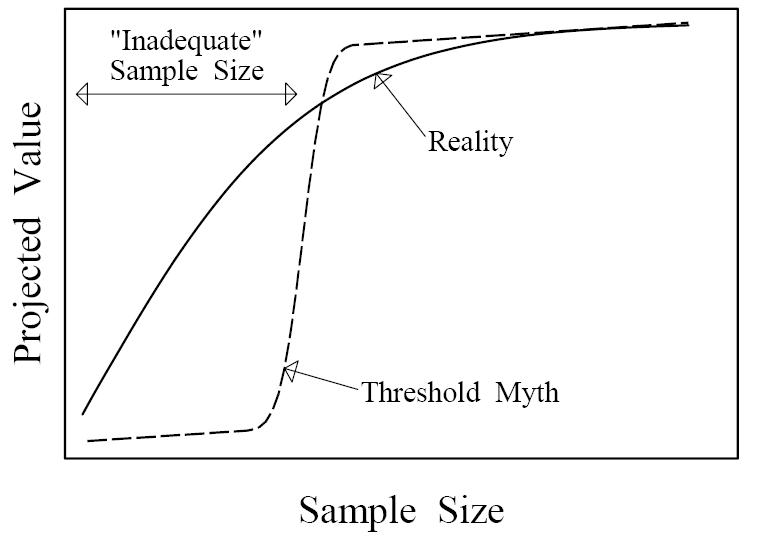 Current sample size conventions: Flaws, harms, and alternatives ...