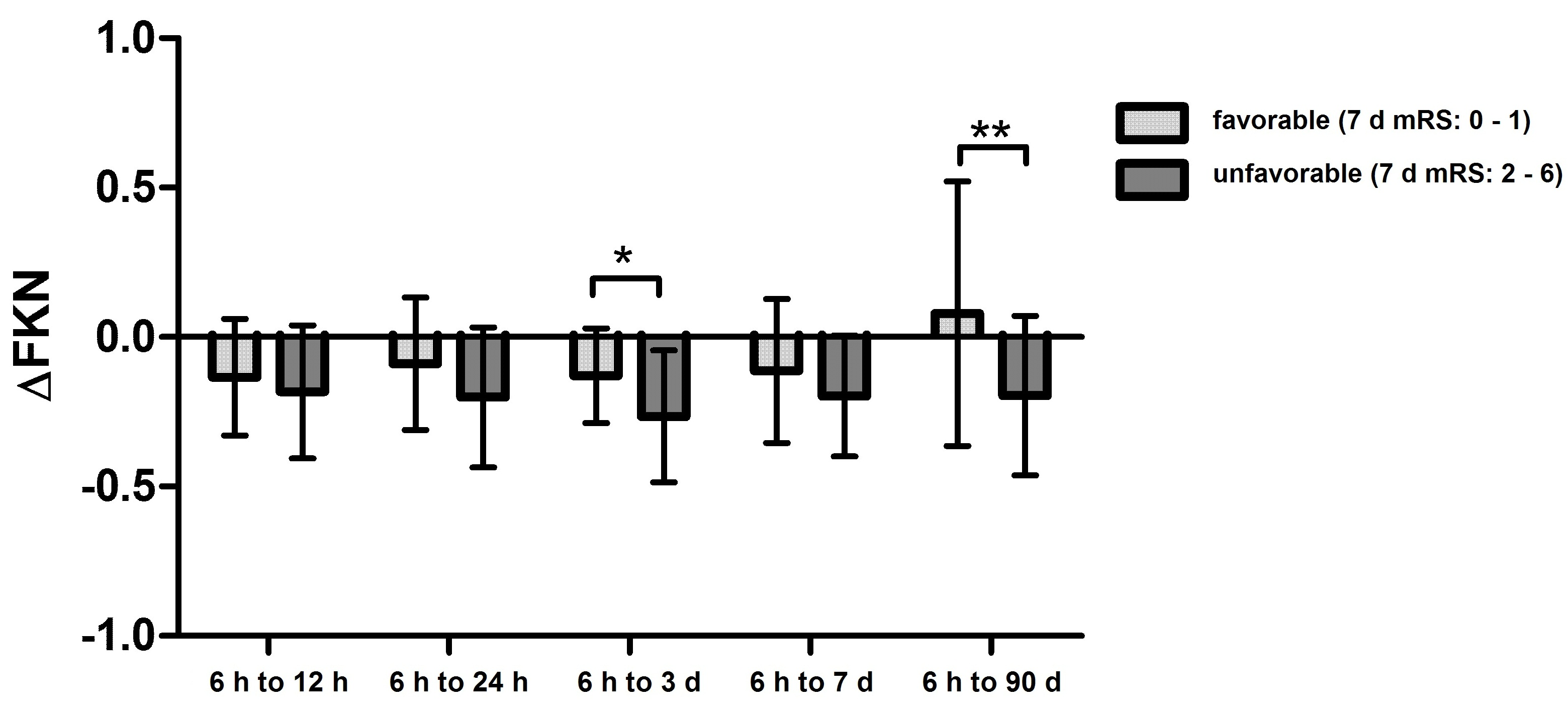 The temporal dynamics of plasma fractalkine levels in ischemic ...