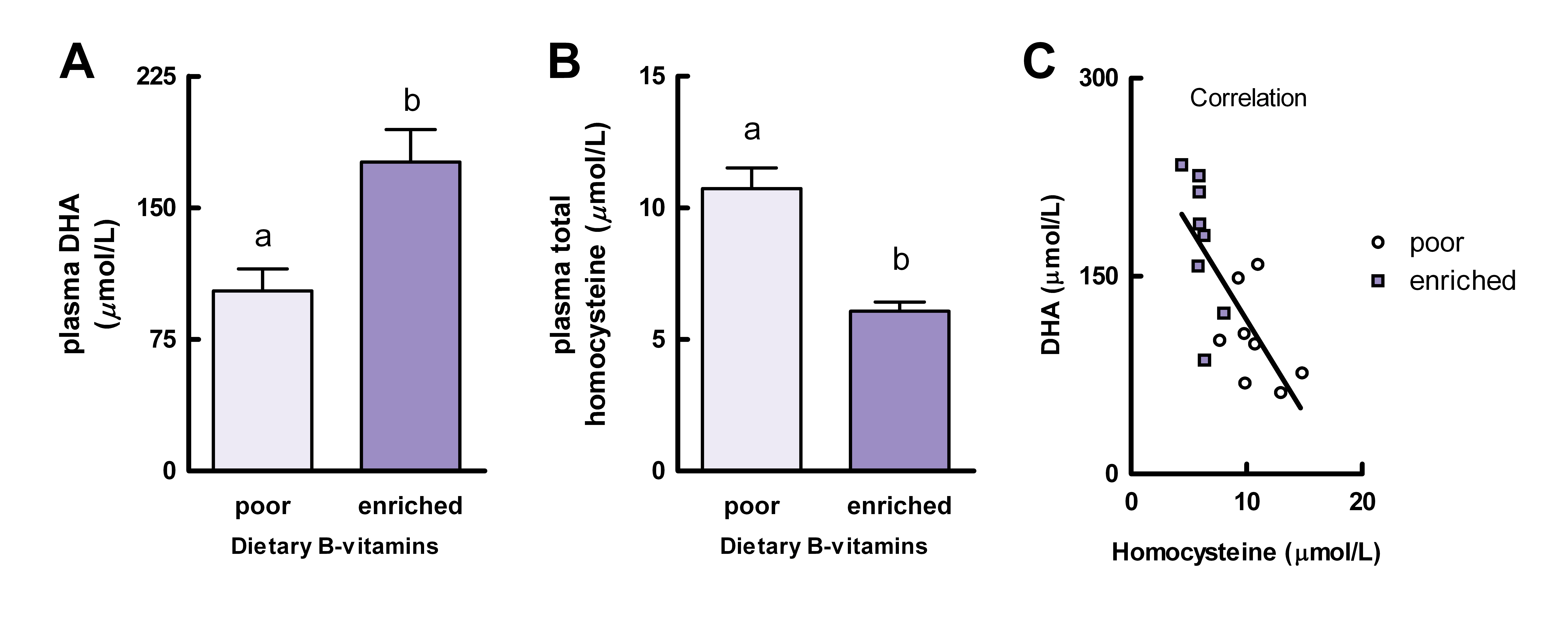 vitamin b12 research papers Rusher dr, pawlak r (2013) a review of 89 published case studies of vitamin b12 deficiency j hum nutr food sci 1(2): 1008 case studies of vitamin b12.