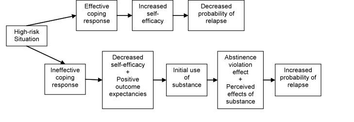 Relapse prevention for addictive behaviors – Substance Abuse Relapse Prevention Plan Worksheet