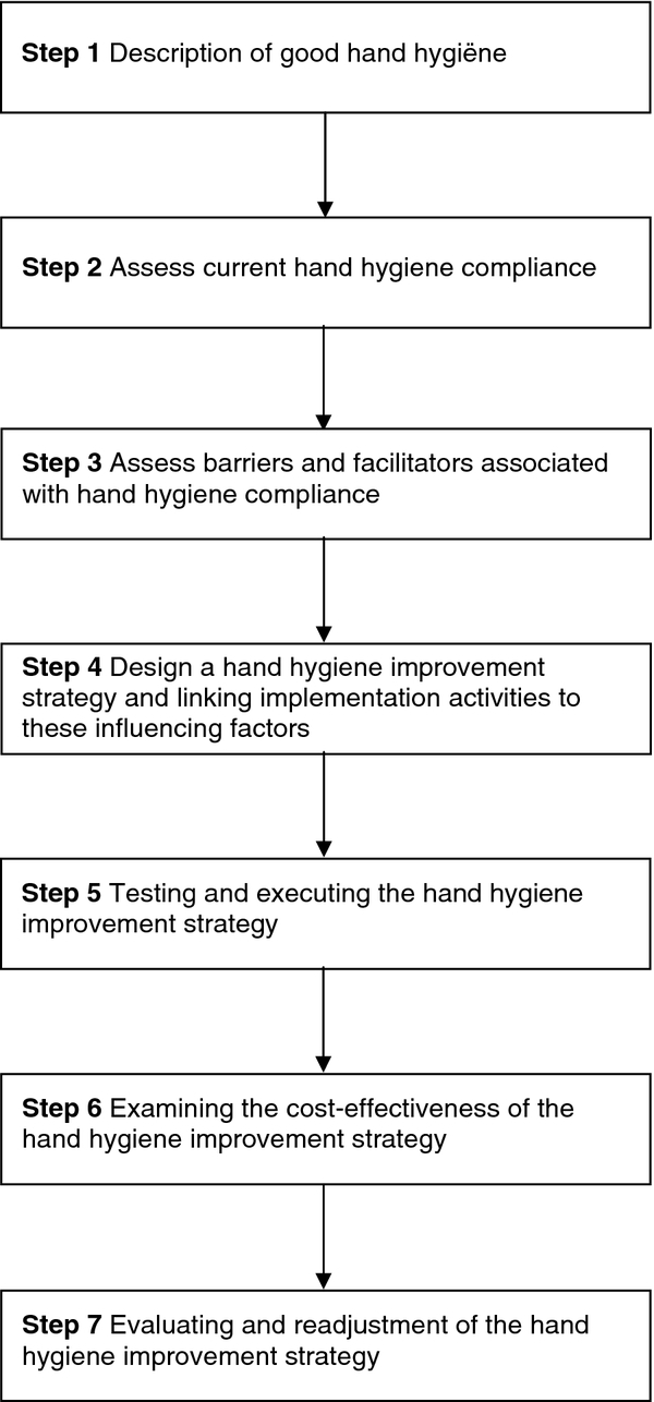 research proposal in hand hygiene