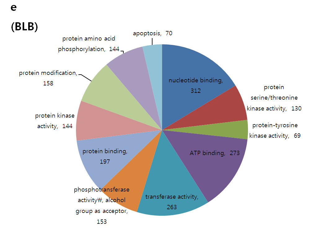 Snp based analysis of genetic diversity in anther derived rice by 12284201244moesm10esmg nvjuhfo Gallery