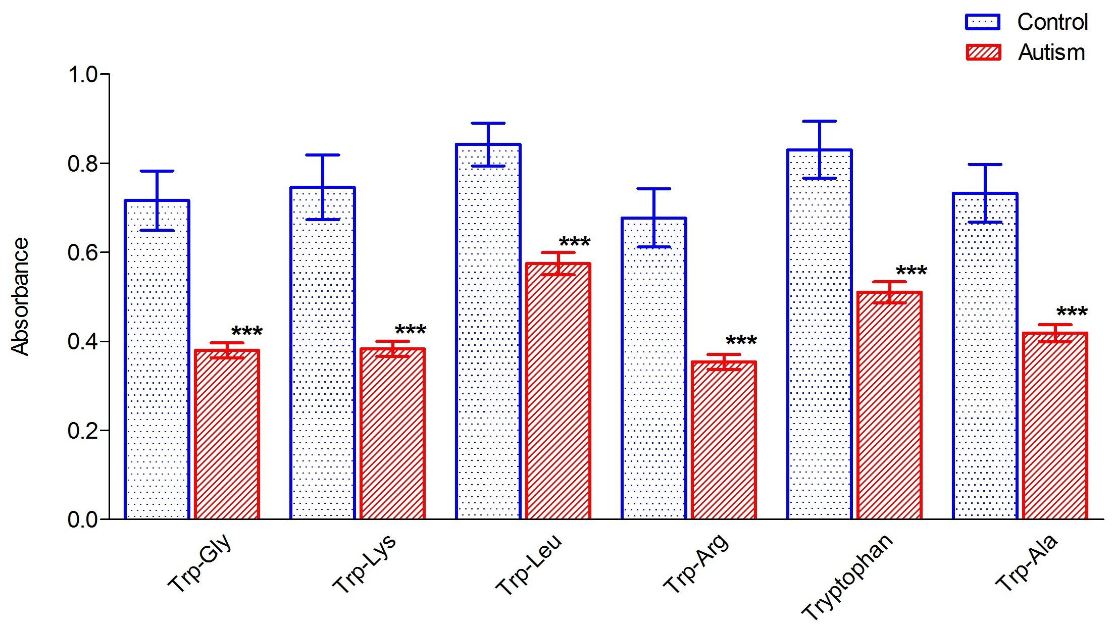 Decreased tryptophan metabolism in patients with autism spectrum