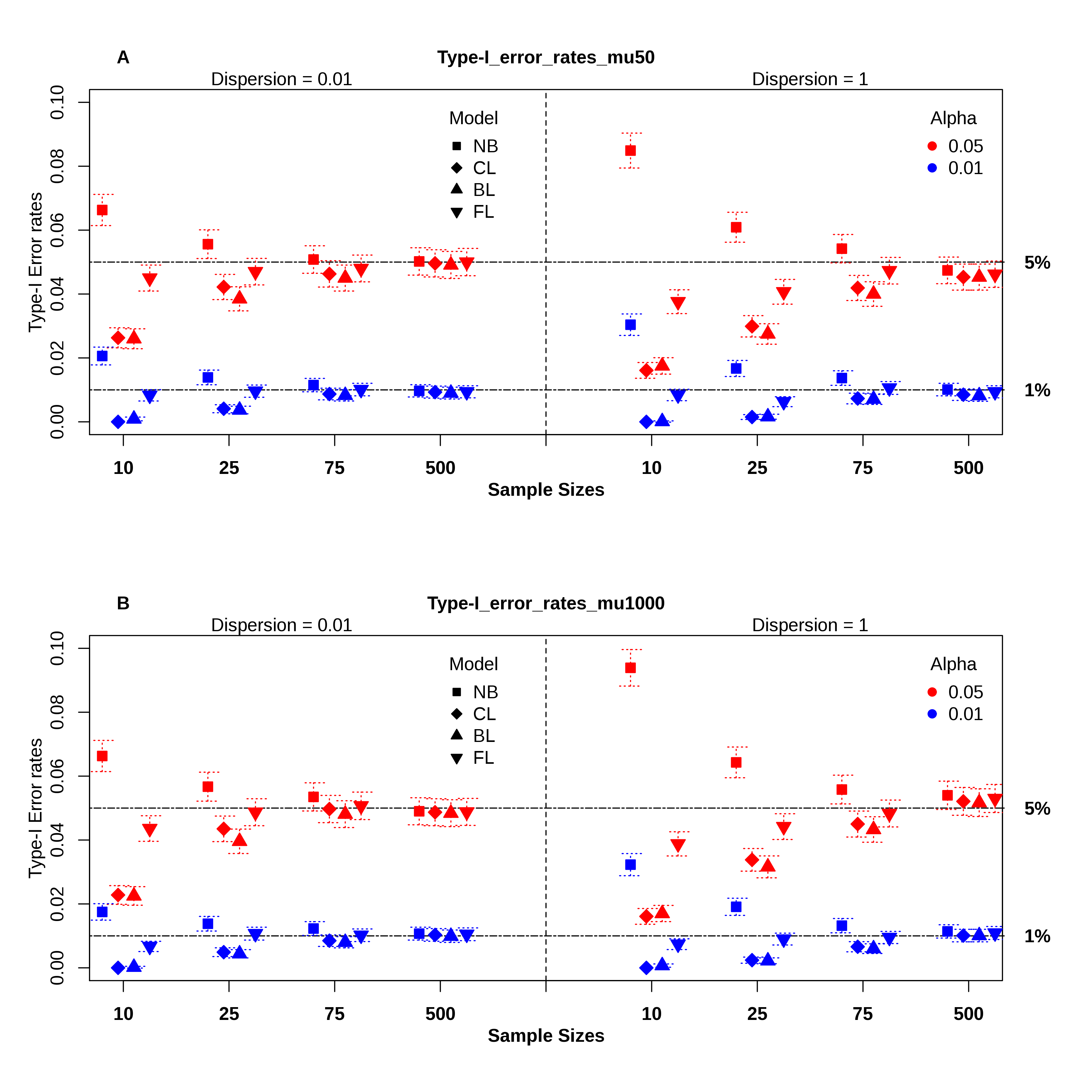 regression in research In this section we will first discuss correlation analysis, which is used to quantify the association between two continuous variables (eg, between an independent and a dependent variable.