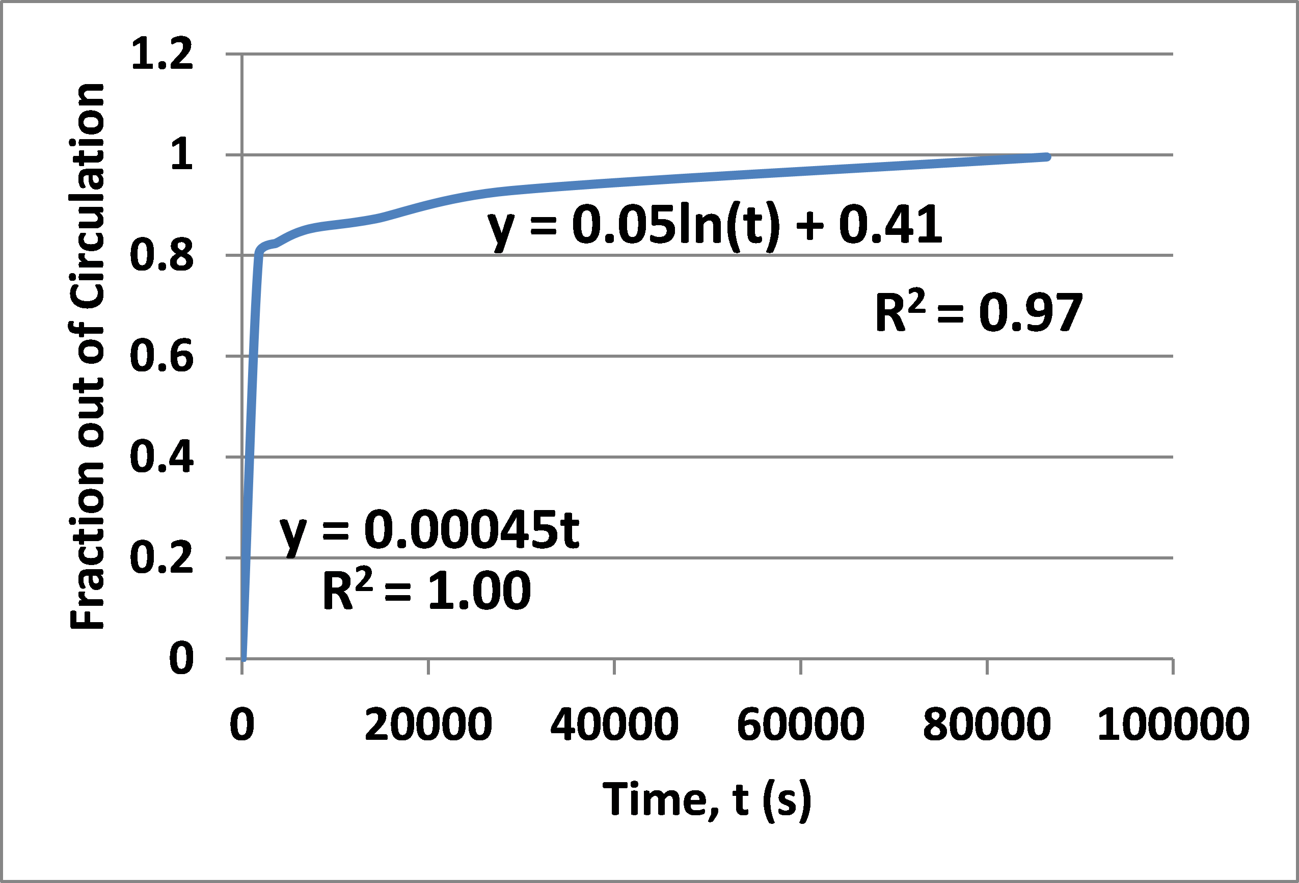 A dosimetric model for the heterogeneous delivery of radioactive