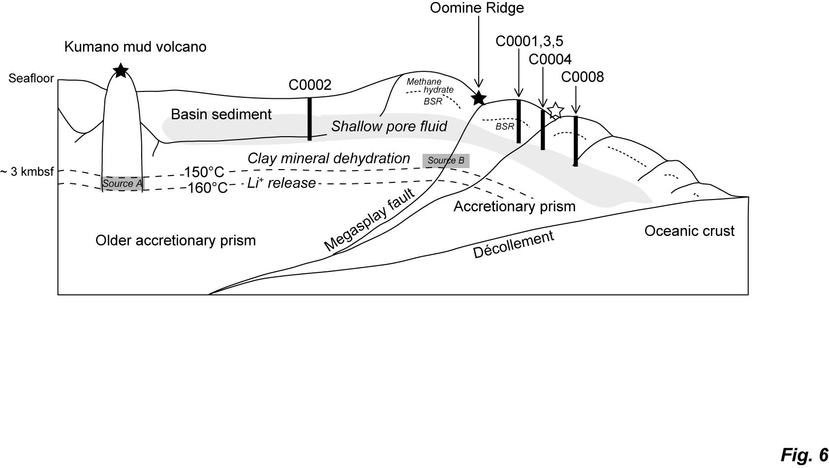 Origin and transport of pore fluids in the Nankai accretionary ...