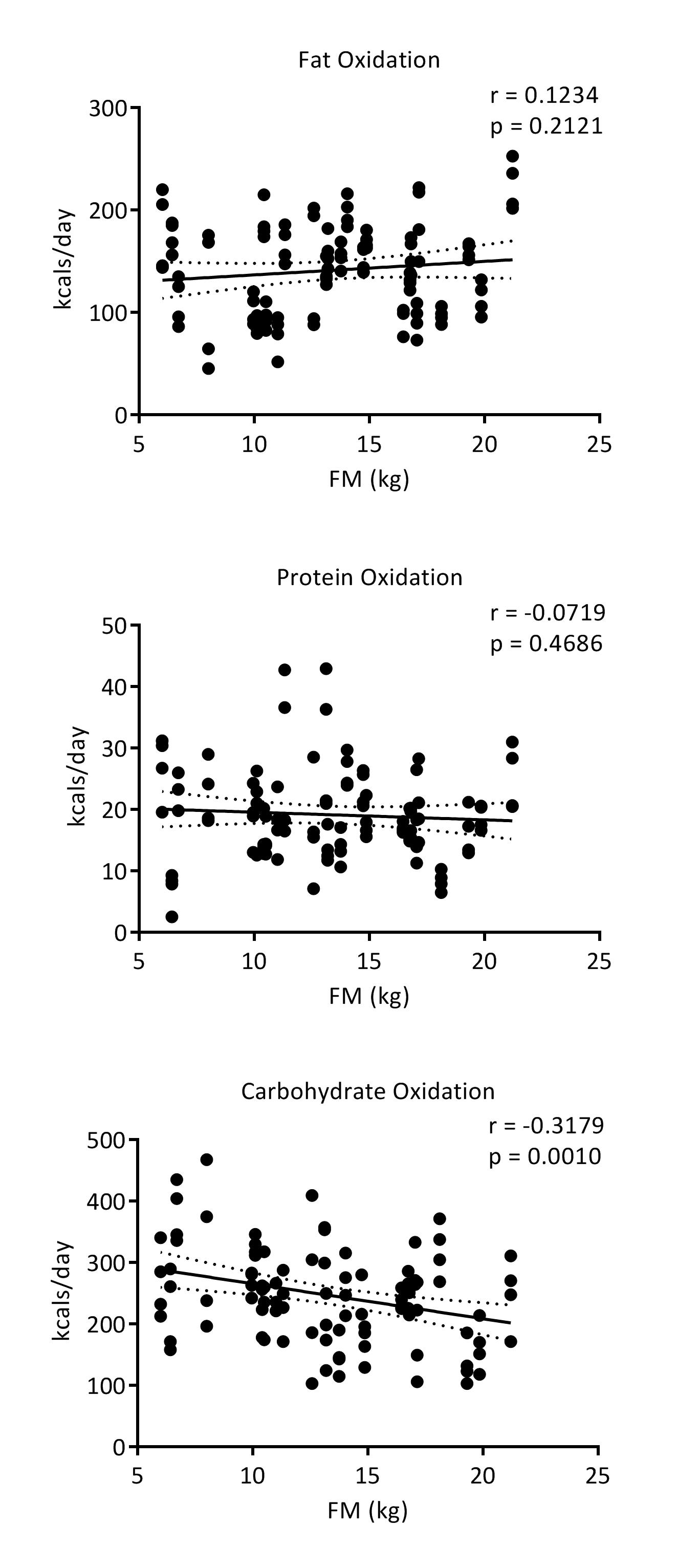 postprandial energy metabolism and substrate oxidation in response