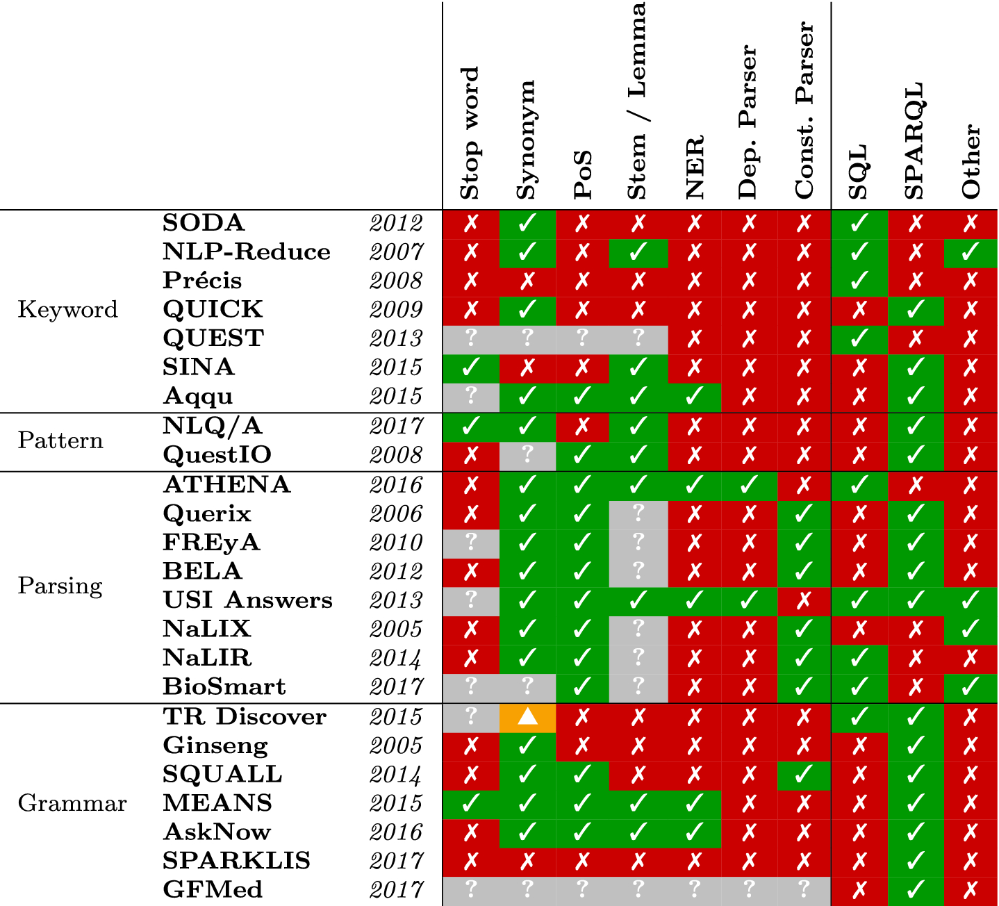 https://static-content.springer.com/image/art%3A10.1007%2Fs00778-019-00567-8/MediaObjects/778_2019_567_Tab2_HTML.png