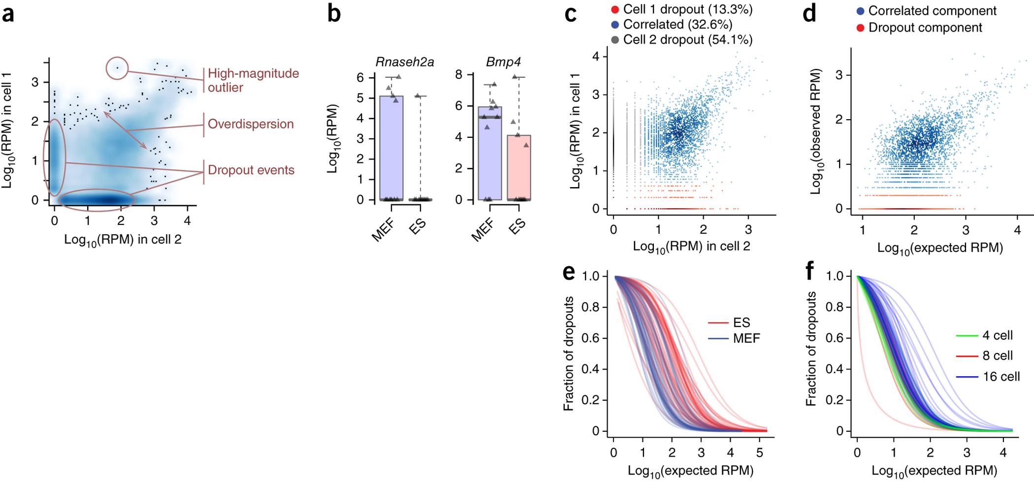 Modeling single-cell RNA-seq measurement.